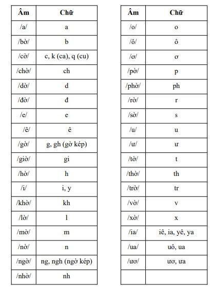 Bảng phát âm các chữ cái mới trong SGK Tiếng Việt 1